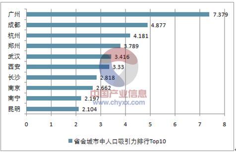 省会城市人口排名_中国省会城市人口排名最多是